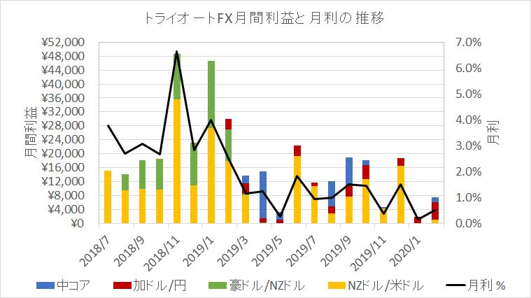 トライオートFX月間利益と月利の推移
