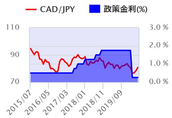 CAD/JPYチャートと政策金利(ダイヤモンドZAI FXより抜粋 )