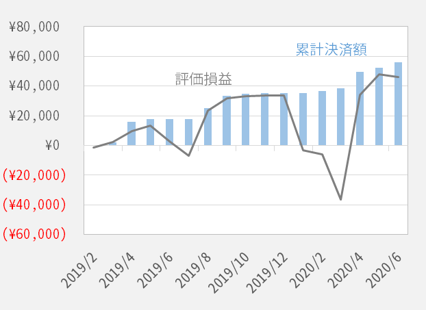 中リスクコアレンジャー累計決済額と評価損益の推移