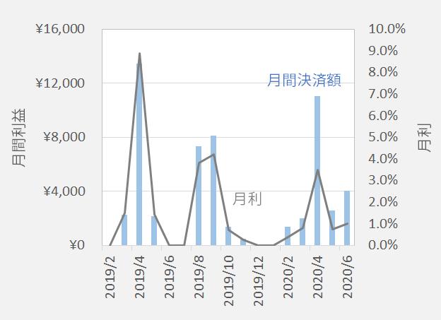 中リスクコアレンジャー月間利益と月利の推移