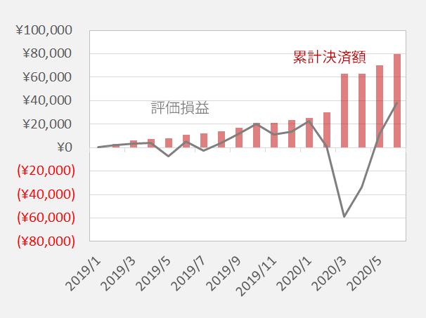 加ドル/円 累計決済額と評価損益の推移
