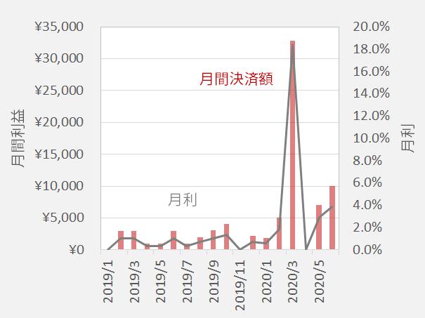 加ドル/円 月間利益と月利の推移