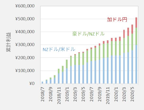 FX自動売買の累計利益の推移
