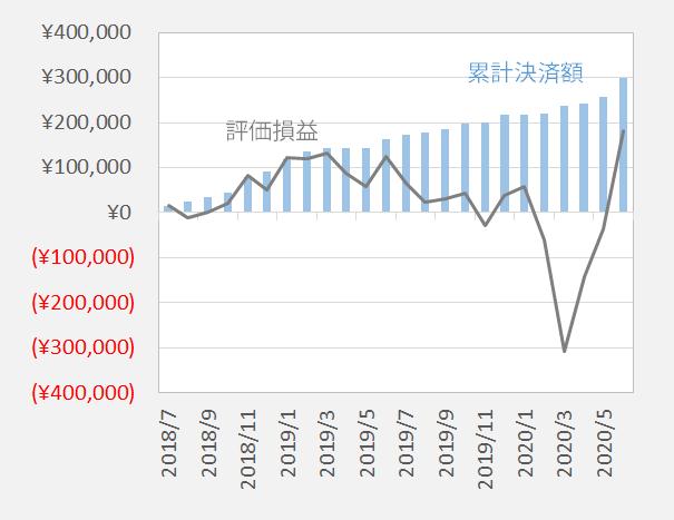 NZドル/米ドル累計決済額と損益の推移