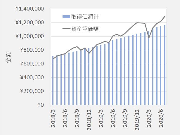 野村DC外国株式