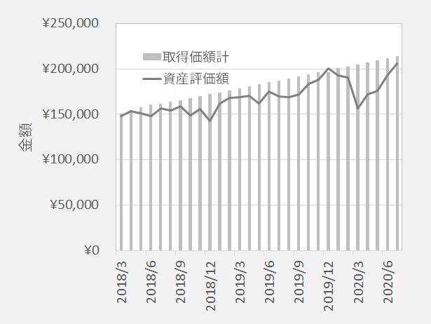 三菱UFJDC新興国株式