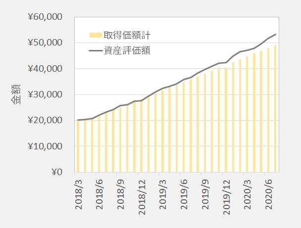 三菱UFJDC海外債券