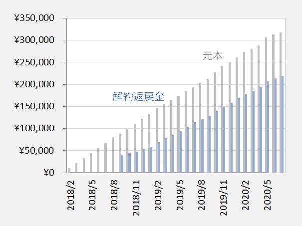 【学資保険】ソニー生命米ドル建て終身保険の運用実績を公開