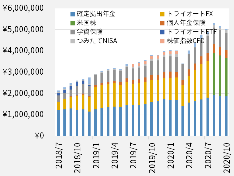 総資産の推移