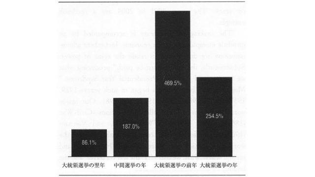 大統領選挙の4年周期で見られるダウ平均の年上昇率(1833年~2011年)