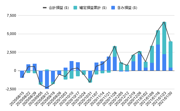 含み損と確定利益の推移(ドル)
