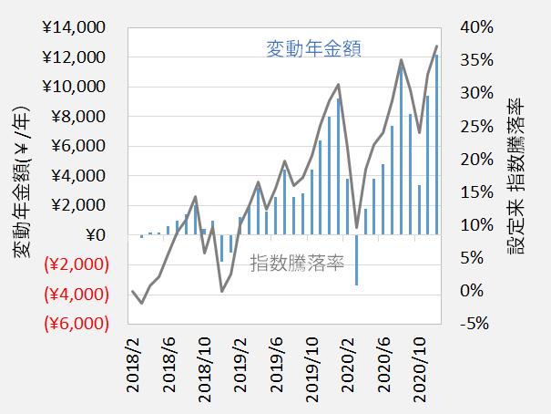 変額確定年金 変動年金額と指数騰落率の推移