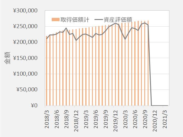 三菱UFJ国内株式 拠出金と評価額の推移