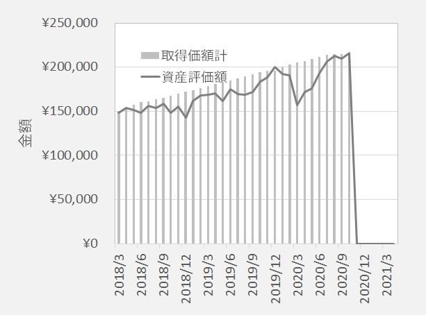三菱UFJDC新興国株式 拠出金と評価額の推移