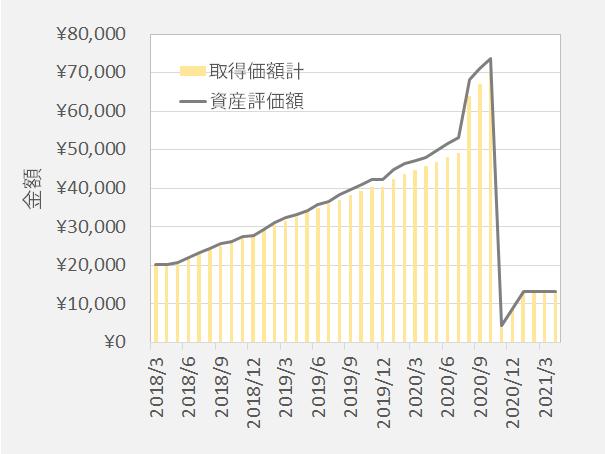 三菱UFJDC海外債券 拠出金と評価額の推移
